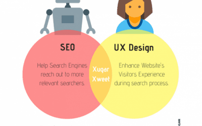 5 Best Practices for SEO and UX Design – Design Tips & Guide | Xugar